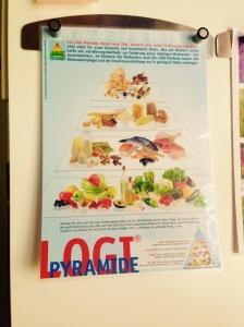 LOGI-Pyramide