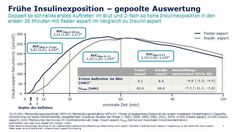 Fiasp-frühe-Insulinexposition-