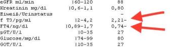 fT3 und fT4 Laborwerte Q32017