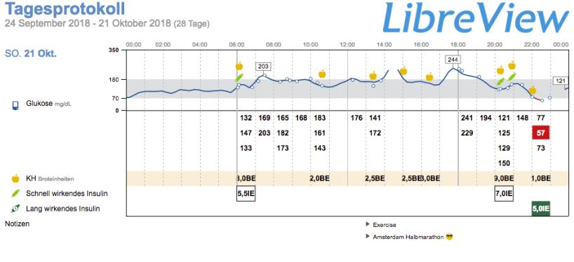 Libre Profil 21102018